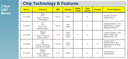 IGBT - Chip Technology & Features - LS